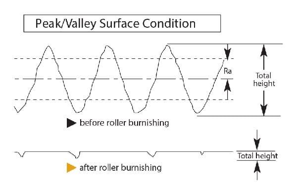 État de surface de crête de la vallée de Roller Burnishing par Cogsdill